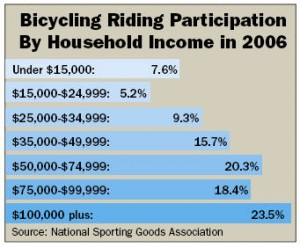 Bicycle Riding Participation by Household Income